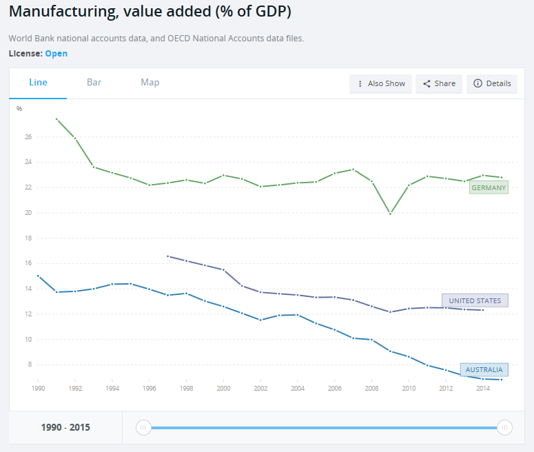 Graph_Percent_GDP_Aust_Germ_USA